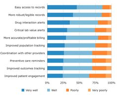 Degree to Which EMR Delivers Key Benefits