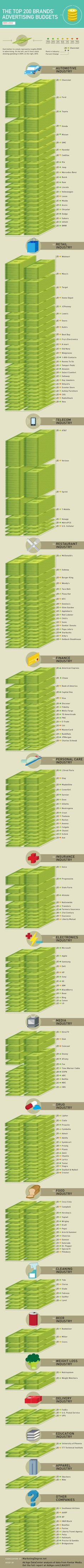 What Do The Top 200 Brands and Their Industries Spend On Advertising? #infographic