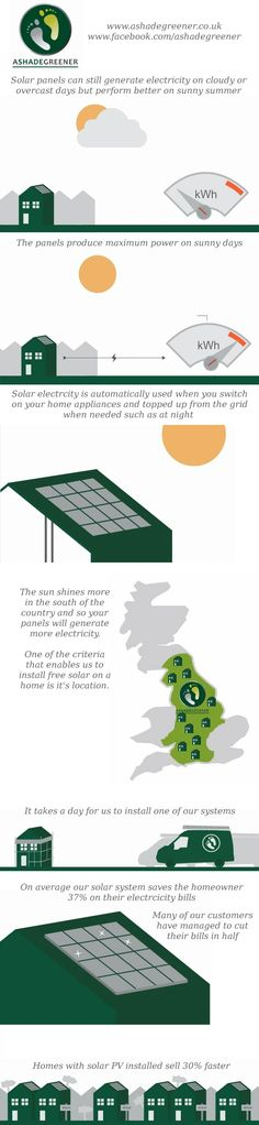 Infographic showing how solar photovoltaic panels work.