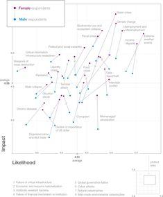 Global risks perception report
