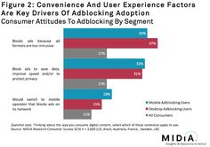 1 in 10 people say they would switch to a mobile carrier that blocks ads