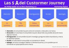 Las 5 A del Customer Journey según Kotler #infografia #infographic #marketing - TICs y Formación