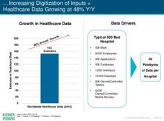 Digital Healthcare At the Inflection Point Via Mary Meeker