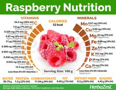 Raspberry is an extremely popular and versatile fruit that also offers many health benefits. Read on to learn more about raspberry, from its nutritional content and medicinal properties to its history and traditional uses. Calendula Benefits, Matcha Benefits, Coconut Health Benefits, Benefits Of Grapefruit, Raspberry Benefits, Fruit Benefits, Health And Nutrition, Health Tips, Healthy Dieting