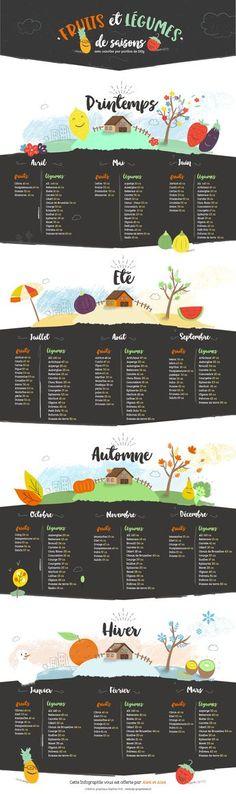 Découvrez pourquoi les fruits et légumes de saison sont meilleurs pour la santé, et reconnaissez-les grâce au calendrier offert ! C'est cadeau :-)