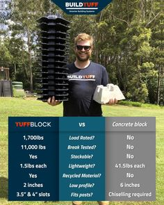 """Concrete deck blocks get the job done. But that's about it. Why not use an award winning highly engineered, 100% recycled polymer version, that's lightweight, incredibly strong, smart, fits all your lumber sizes (2 snug slots for joists/bearers, & 2 for 3.5"""" & 4"""" posts), is stackable and makes building a deck easy and fun. Check out TuffBlock next time you're thinking of building a deck! Building Code, Building Systems, Building A Deck, Concrete Deck Blocks, Deck Foundation, Lumber Sizes, Easy Deck, Digging Holes"""