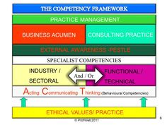 The International Competency Framework