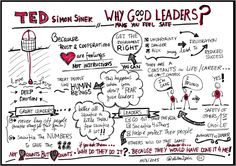 """Visual Notes on TED Talk """"Why do Good leaders make you feel safe"""" by Simon Sinek https://www.ted.com/talks/simon_sinek_why_good_leaders_make_you_feel_safe?language=en"""