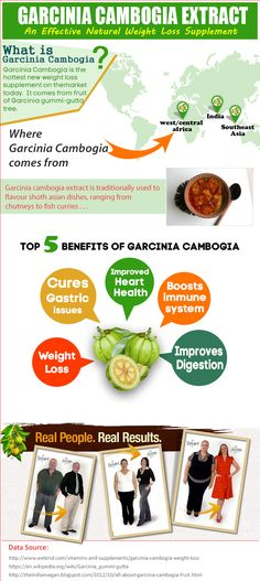 Can i take green coffee bean and garcinia cambogia at the same time