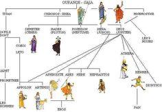 Divinités grecques