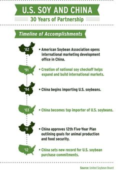 U.S. Soy and China have had a strong partnership for over 30 years.  http://unitedsoybean.org/topics/international/