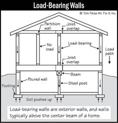 diagram of load bearing in a open concept house with loft - Google Search