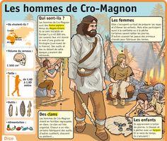 Homme de cromagon