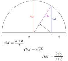 Geometric mean (GM), Arithmetic mean (AM) Harmonic mean (HM)