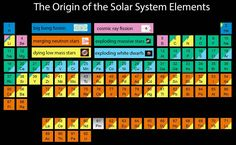 The origin of the solar system elements