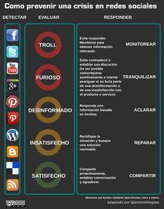 Curioseando: Cómo prevenir los casos de crisis en las redes sociales