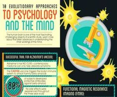 Evolutionary Approaches to Psychology Infographic