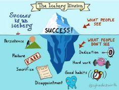 How Success looks like!