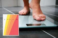 Πόσα κιλά πρέπει να είμαι ανάλογα με το ύψος μου; Health, Health Care, Salud