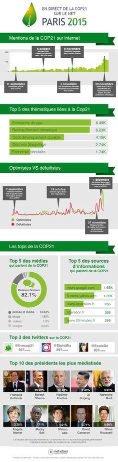 Que racontent les réseaux sur la COP21, qui se poursuit jusqu'au 11 décembre à Paris ?    Le camp des optimistes est-il plus fort que celui des pessimistes ?    Quels présidents font le plus parler sur Internet ?    Le spécialiste de la veille Netvibes a monitoré les réactions sur le web et livre sa synthèse en infographie.