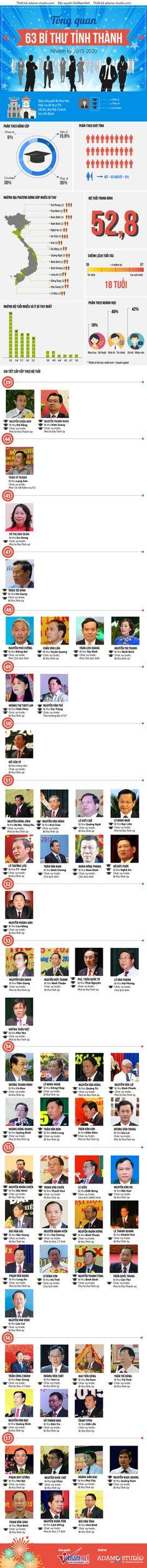 Chân dung 61 bí thư tỉnh thành uỷ Việt Nam nhiệm kỳ 2015-2020