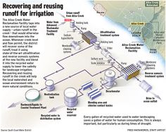 Recovering and reusing runoff in Aliso Creek will help the local watershed and ocean environment. The Aliso Creek Water Reclamation Facility. Information Architecture, Information Design, Information Graphics, Visual System, How To Create Infographics, News Source, Irrigation, Data Visualization, Agriculture