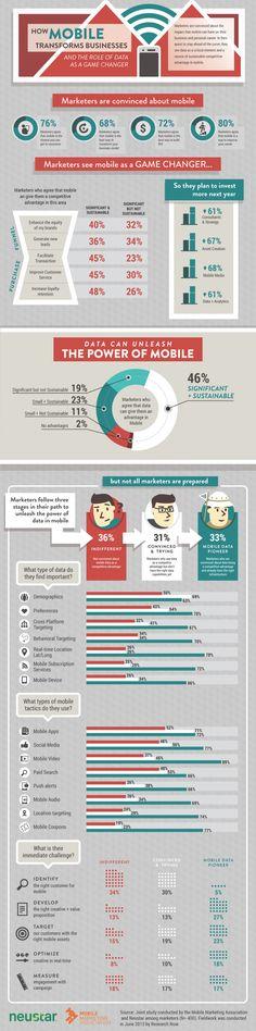 How mobile transforms businesses #infografia #infographic #marketing