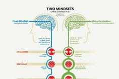 Fixed vs. Growth: The Two Basic Mindsets That Shape Our Lives. How to fine-tune the internal monologue that scores every aspect of our lives, from leadership to love. Fixed Mindset, Growth Mindset, Change Mindset, Internal Monologue, Apps, Thing 1, Successful People, Self Improvement, Attitude