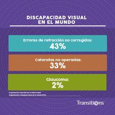 #discapacidad visual