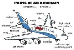 An aircraft is composed by many different parts such as wing, cockpit, slats, spoiler... Each part has each own function.