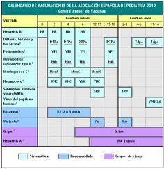 El calendario de vacunaciones de la Asociación Española de Pediatría para tus hijos http://ow.ly/aWlOJ