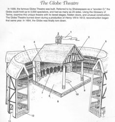 A diagram of the Globe Theatre- students could draw their own and label different parts.