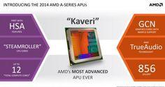 Intel and AMD Peak Floating CPU, GPU Performance War