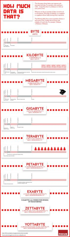 How Much Data is That? | Infographic Samples