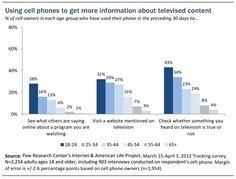 繋がっている視聴者: 携帯電話所有者の50%以上が、テレビを見ながら使っている