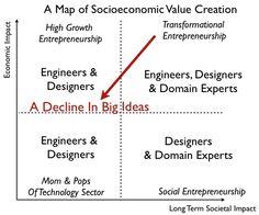 HBR - Economic Impact vs Societal Impact - map-of-value-creation.jpg