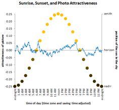 Sunrise, sunset, and photo attractiveness