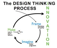 The Design Thinking Process.