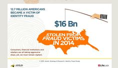 Identity Fraud Cost US Consumers $16 billion in 2014Security Affairs