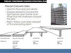 Image Result For Precast Arched Concrete Roof Precast Concrete Slabs Precast Concrete Concrete