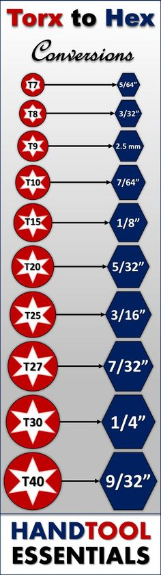 Torx to Allen Wrench Conversions We actually don't recommend using your torx wrenches in place of a hex key. However, rogue DIYers insist on a torx to Allen wrench conversion chart. Garage Tools, Garage Workshop, Cool Tools, Diy Tools, Diy Auto, Chart Tool, Info Board, Tool Shop, Tools Hardware