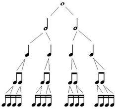 Pas trop familier avec le tempo, les silences, les mesures et autres?  Visionnez cette vidéo sur le sujet