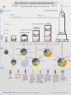 Как работает стартап финансирование: сколько получаете Вы, как и от кого Вы получаете финансирование, что Вы отдаёте взамен, и что делают остальные.