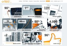 """Criteo has a flap on the top right of their website labeled """"key figures."""" It opens this window."""