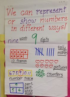 we can represent numbers