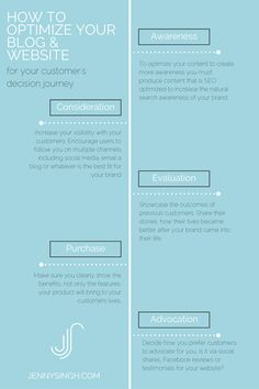 Optimize your website for your customer's purchase journey from awareness to advocation.