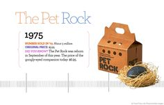 Holiday gift crazes from the past 60 years