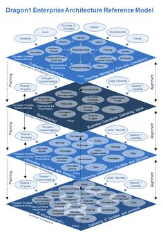 Enterprise Architecture Reference Model is a reference model for EA. Re-use this reference model to make it part of your enterprise meta model. Master Data Management, It Service Management, Change Management, Business Architecture, System Architecture, Architecture Images, Operating Model, Enterprise Architecture, Business Design