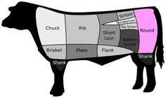 Reference Chart for Cuts of Beef: Beef Round