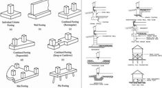 Mat Foundation, Pier And Beam Foundation, Types Of Foundation, Concrete Structure, Building Structure, Building Design, Civil Engineering Construction, Construction Cost, Guest House Plans
